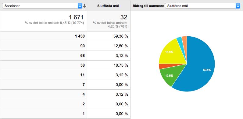 Konverteringar Google Analytics